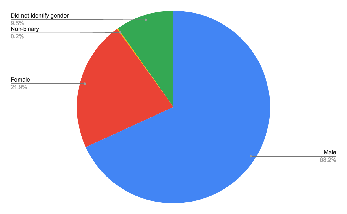 Pie chart displaying gender of survey respondents