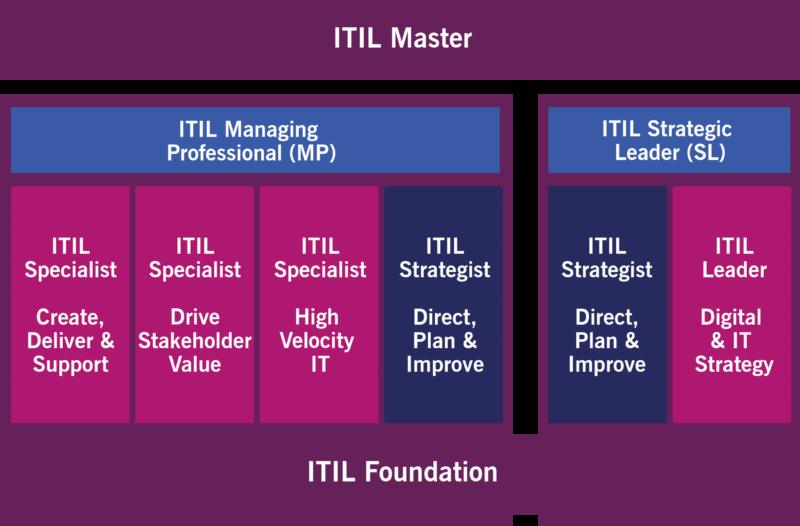 ITIL 4 Master