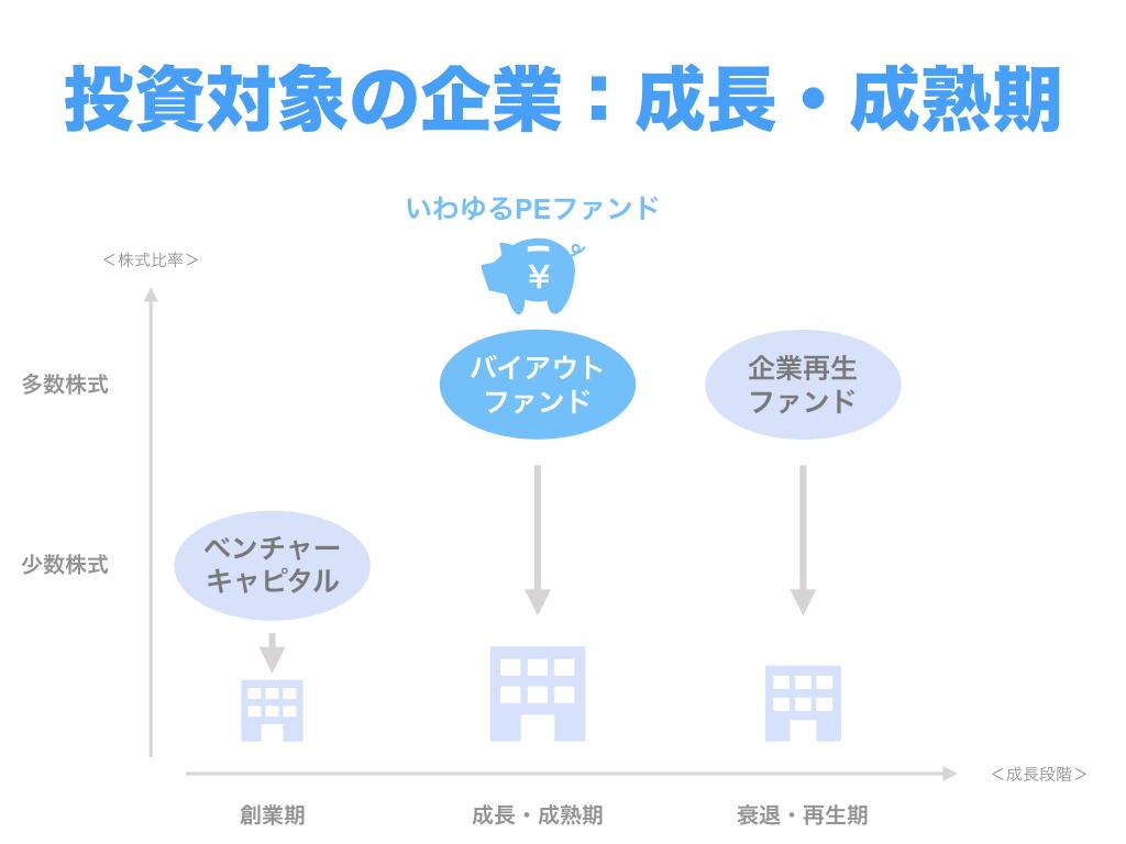 投資対象の企業の成長段階:成長・成熟期