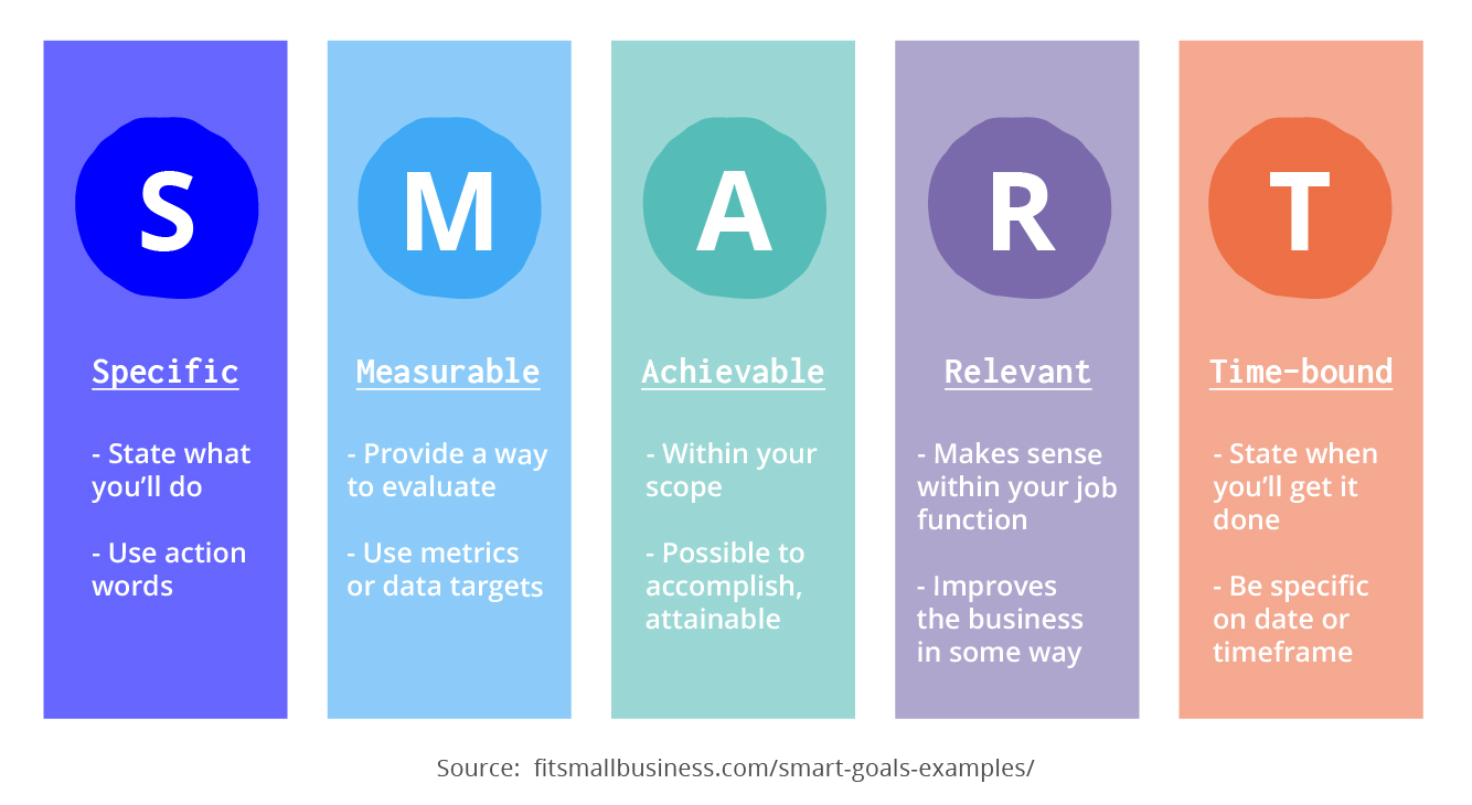 Goals need to be specific, measurable, achievable, relevant, and time-bound (SMART)