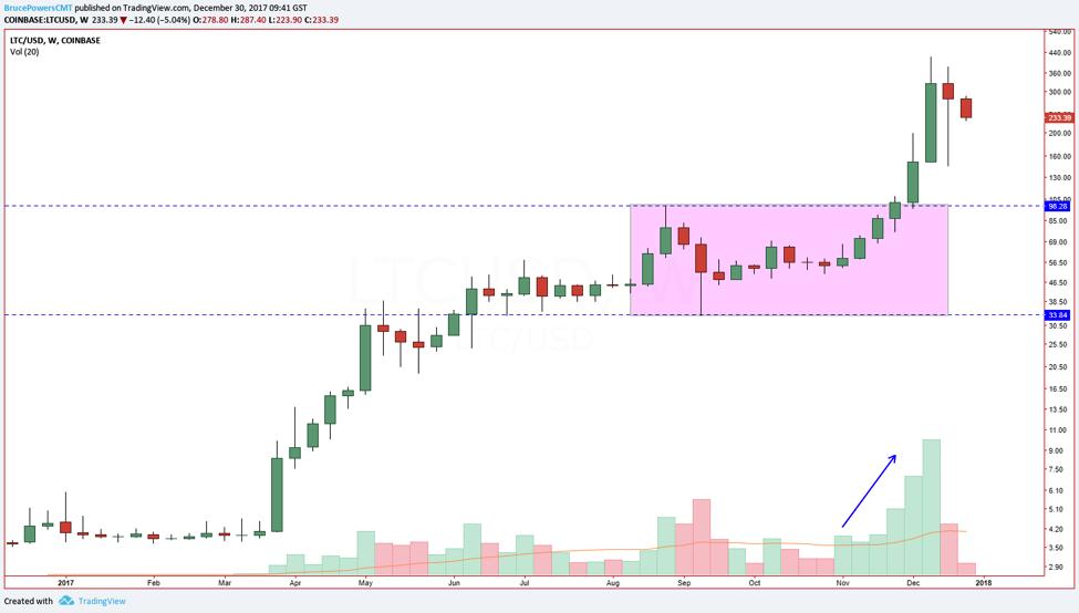 Chart LTC/USD