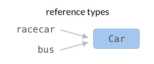 Value types vs reference types