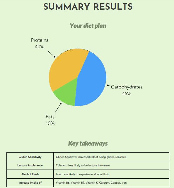 Der Diätplan und die wichtigsten Erkenntnisse aus dem Genernährungsbericht von Xcode Life