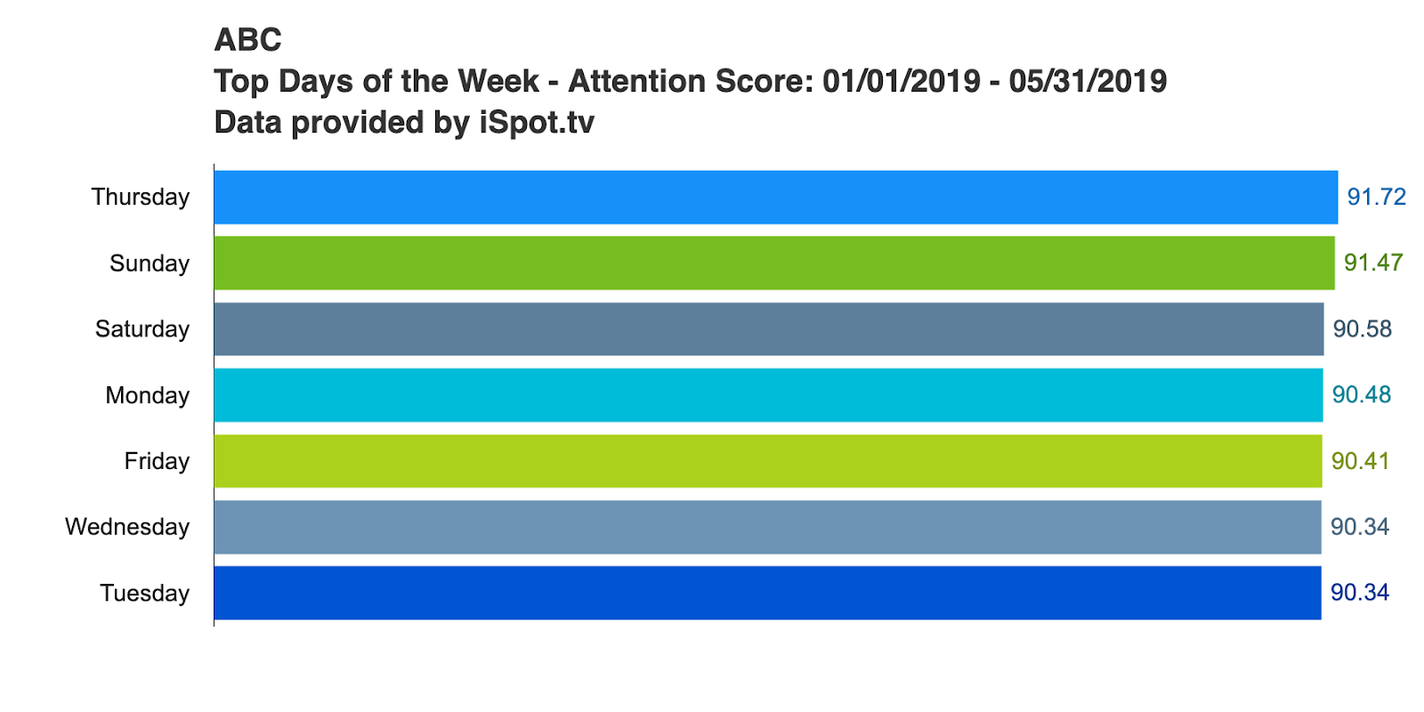 Network Spotlight: Advertising and Viewership Trends for ABC