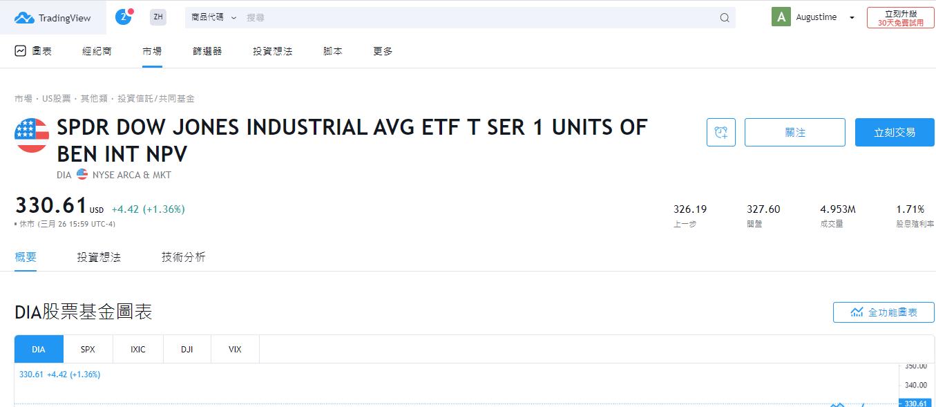 投資美國道瓊指數ETF