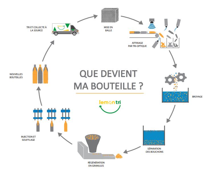 Cycle de recyclage bouteille plastique