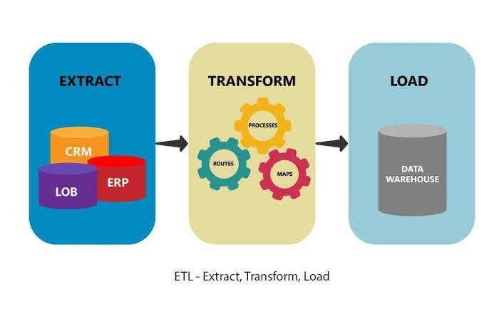 Image result for etl process in data warehouse""