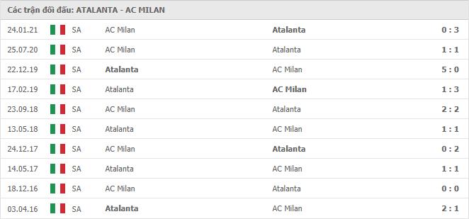 10 cuộc đối đầu gần nhất giữa Atalanta vs AC Milan