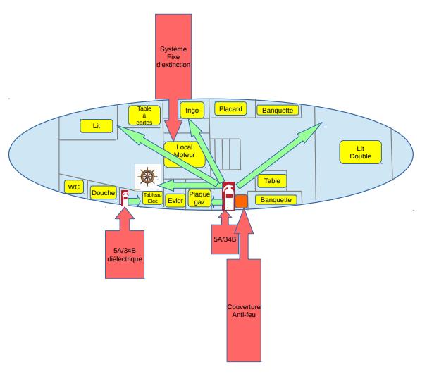 equipements cotiers extincteur plan de sécurité position sur le voilier couverture anti feu