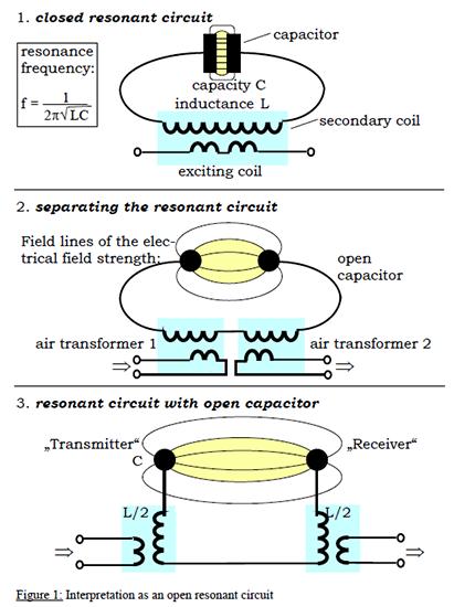 Interpretacion de un circuito resonante abierto