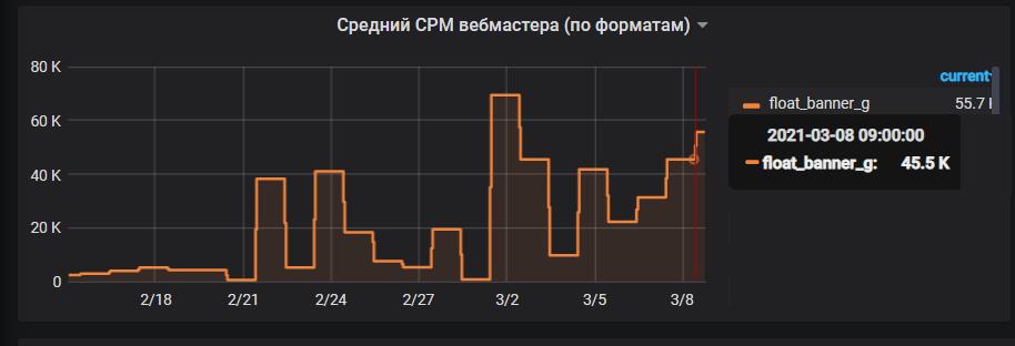 Средний CPM вебмастера по форматам