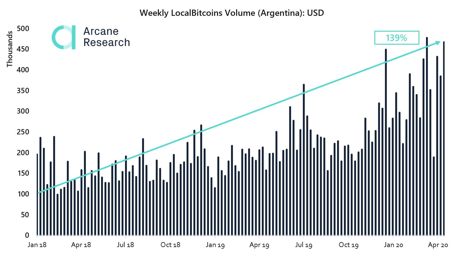 Volume semanal de bitcoins em USD na Argentina