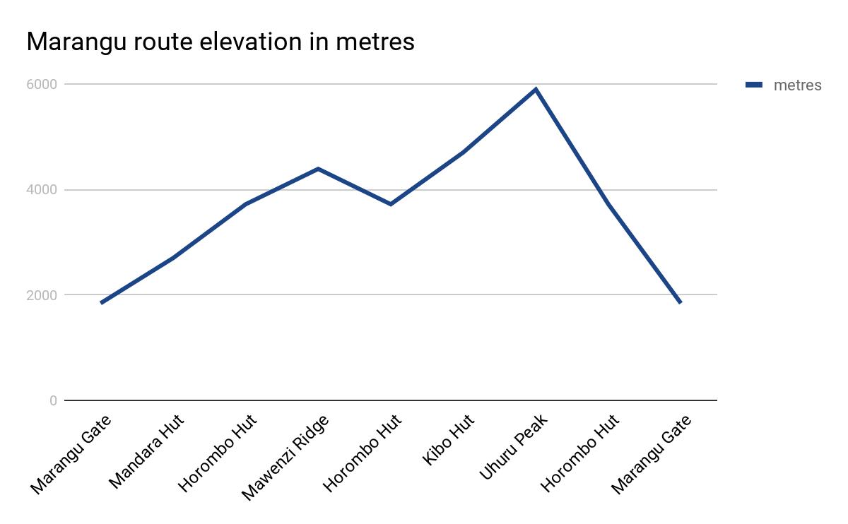 Marangu route elevation in metres
