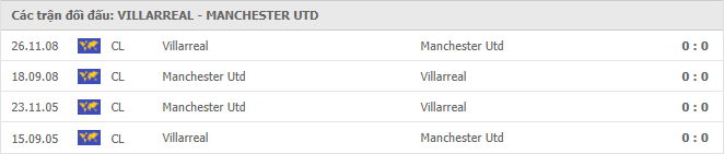 4 trận đối đầu trong lịch sử giữa Villarreal vs Manchester United