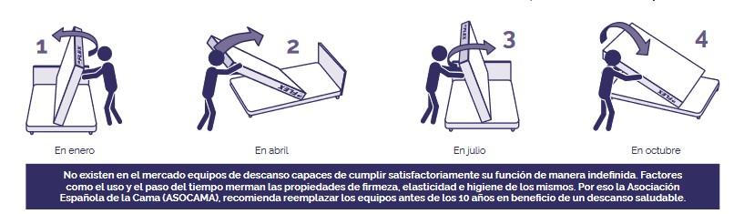 Instrucciones de volteo y giro del colchón