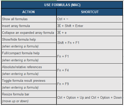Formulas shortcuts (Mac) for Google sheets
