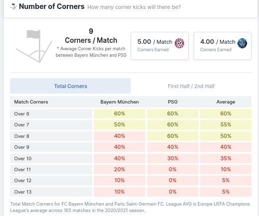 Number of Corners - FC Bayern vs PSG