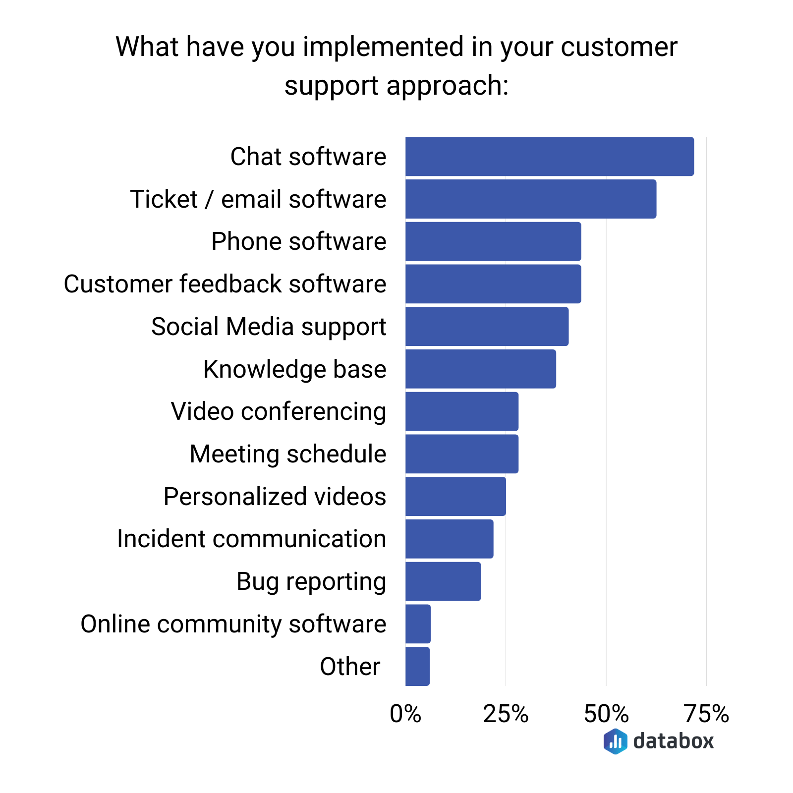 customer support approach survey results