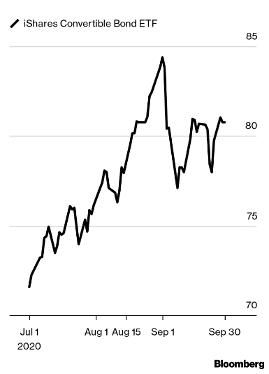 https://www.bloomberg.com/features/how-to-invest-10k/charts/2020Q4/ICVT.png