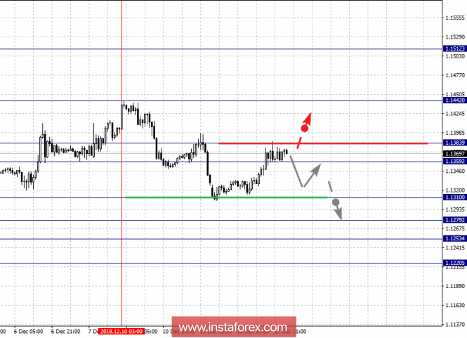 Fractal analysis of major currency pairs for December 13