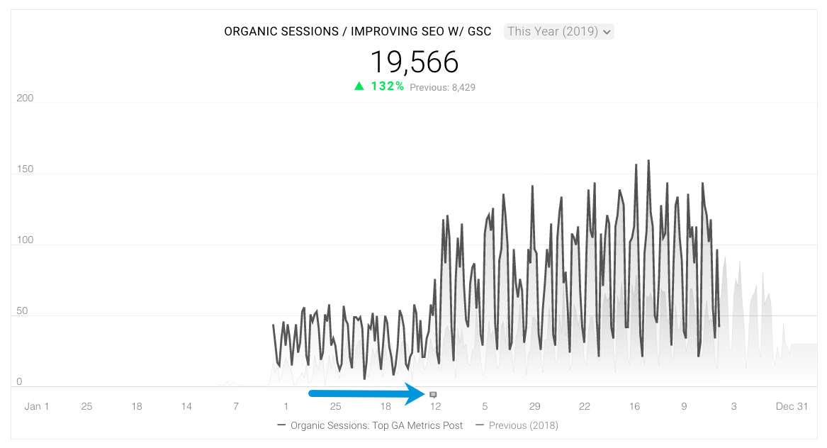 organic traffic session trends after updating an old blog post