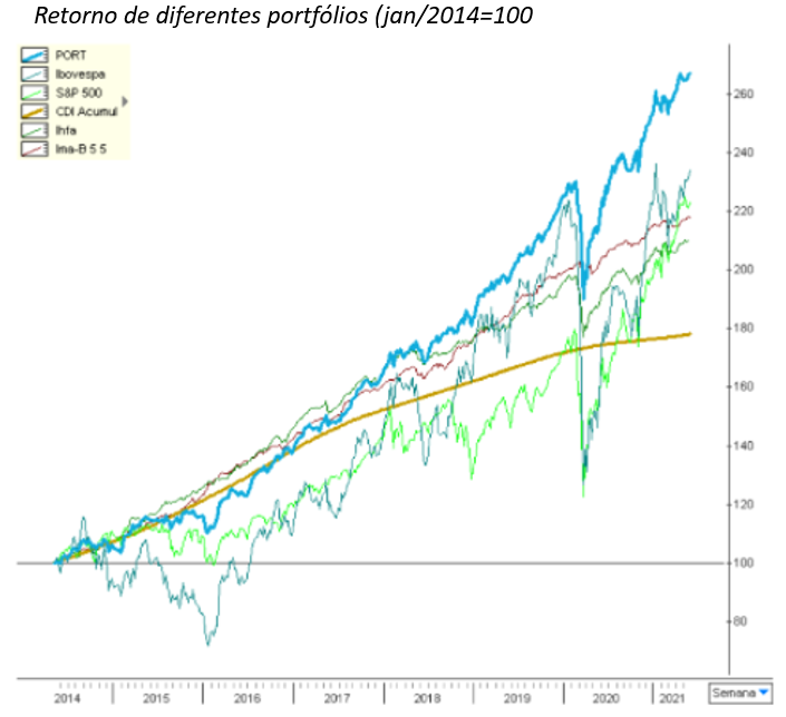 Gráfico apresenta retorno de diferentes portfólios (jan/2014 = 100).