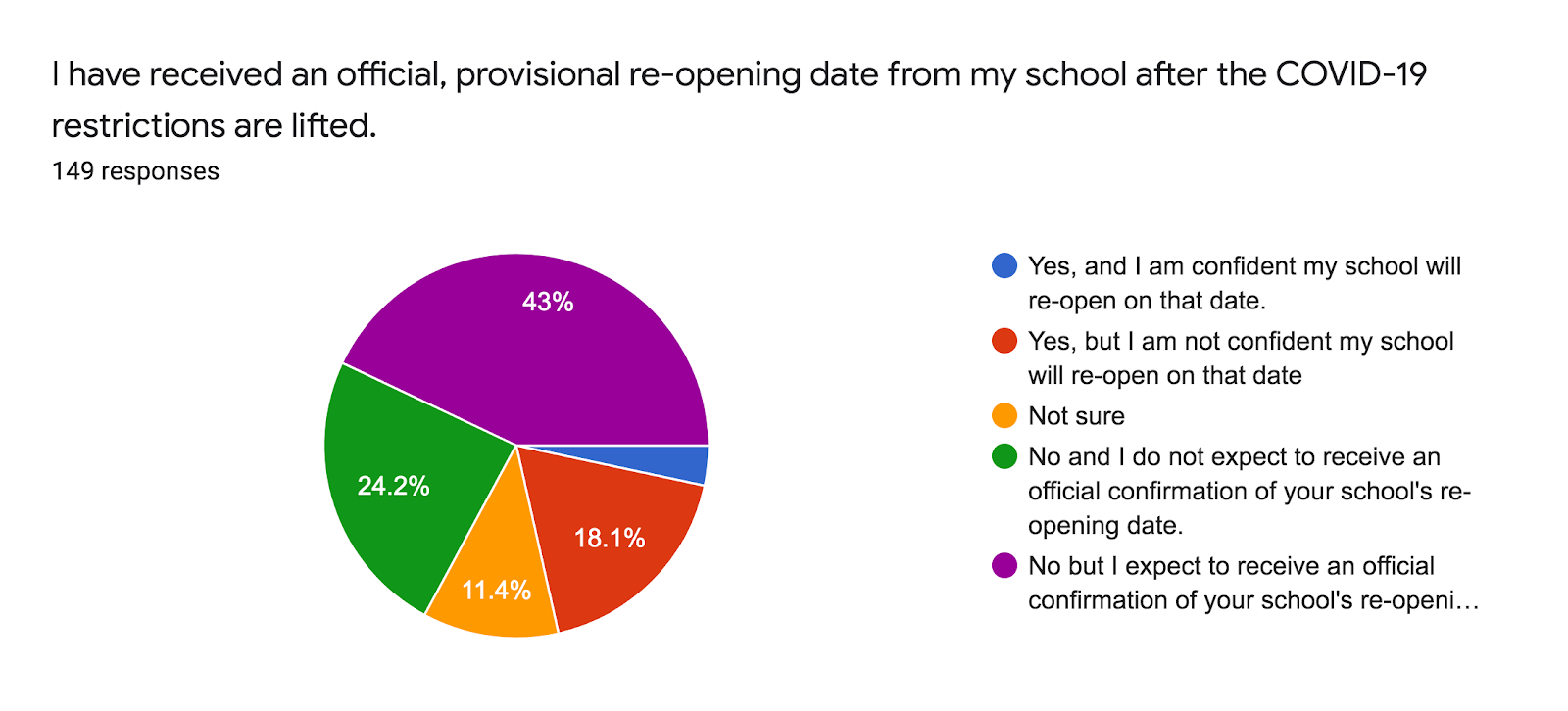 Forms response chart. Question title: I have received an official, provisional re-opening date from my school after the COVID-19 restrictions are lifted.. Number of responses: 149 responses.