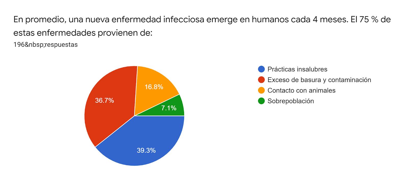 Gráfico de las respuestas de Formularios. Título de la pregunta: En promedio, una nueva enfermedad infecciosa emerge en humanos cada 4 meses. El 75 % de estas enfermedades provienen de:. Número de respuestas: 196respuestas.
