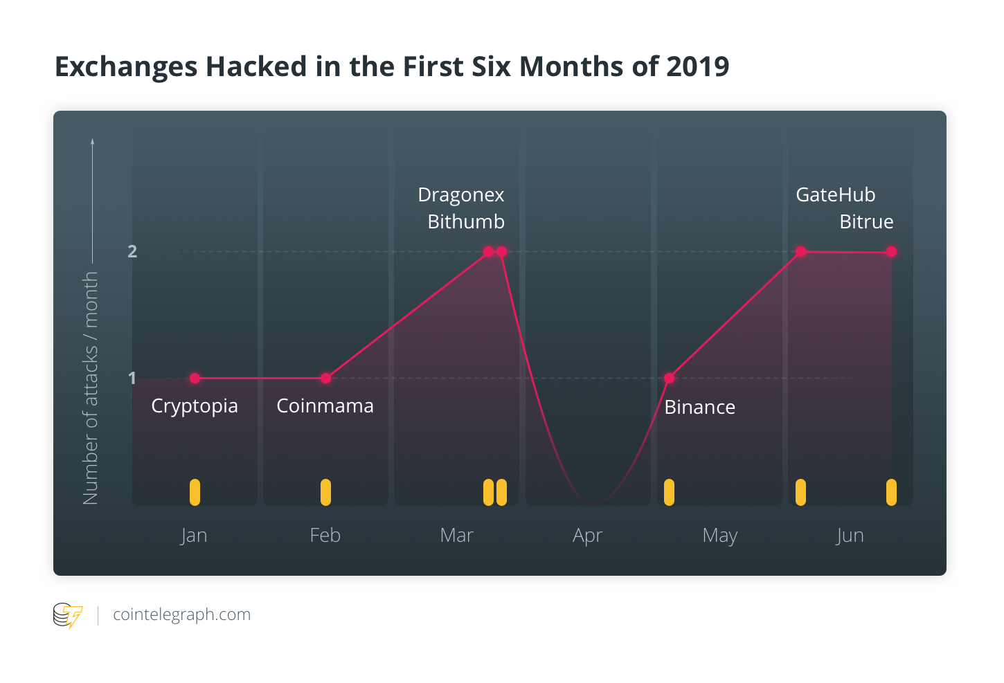 Exchanges hacked in the first half of 2019