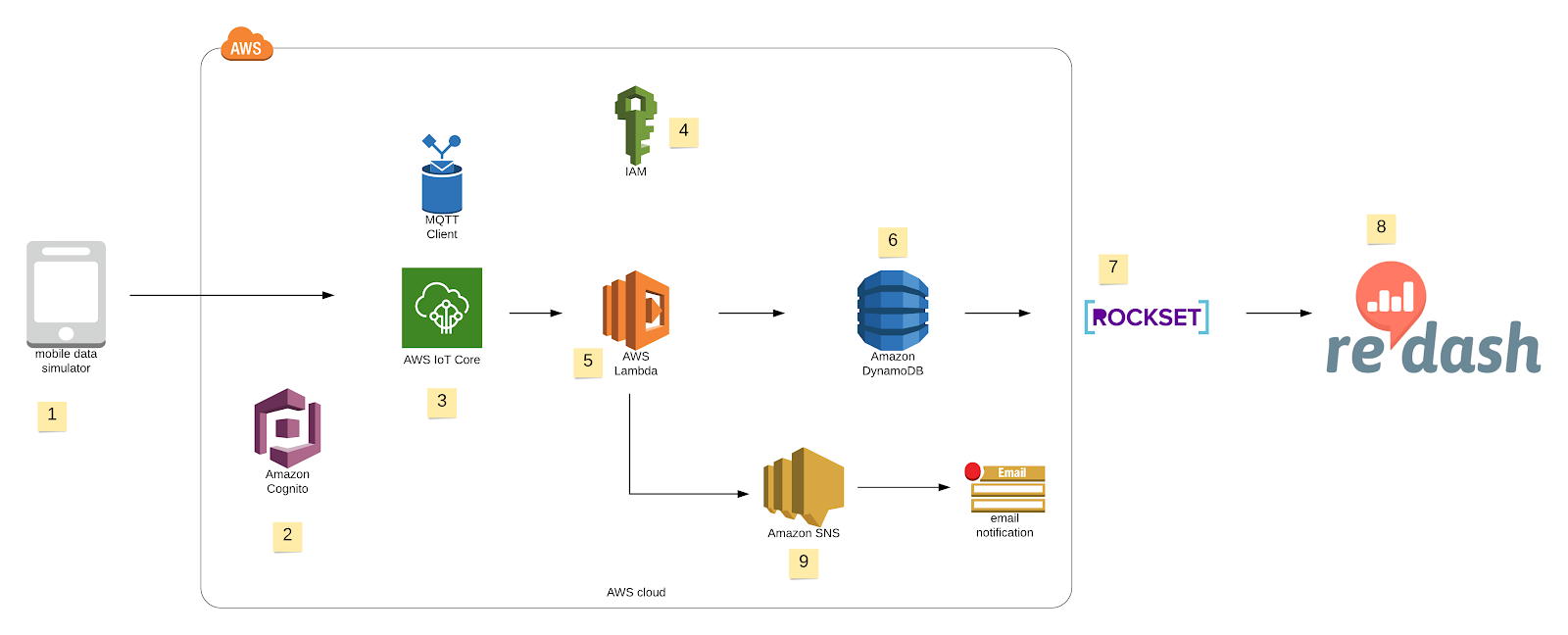 Fleet management on AWS