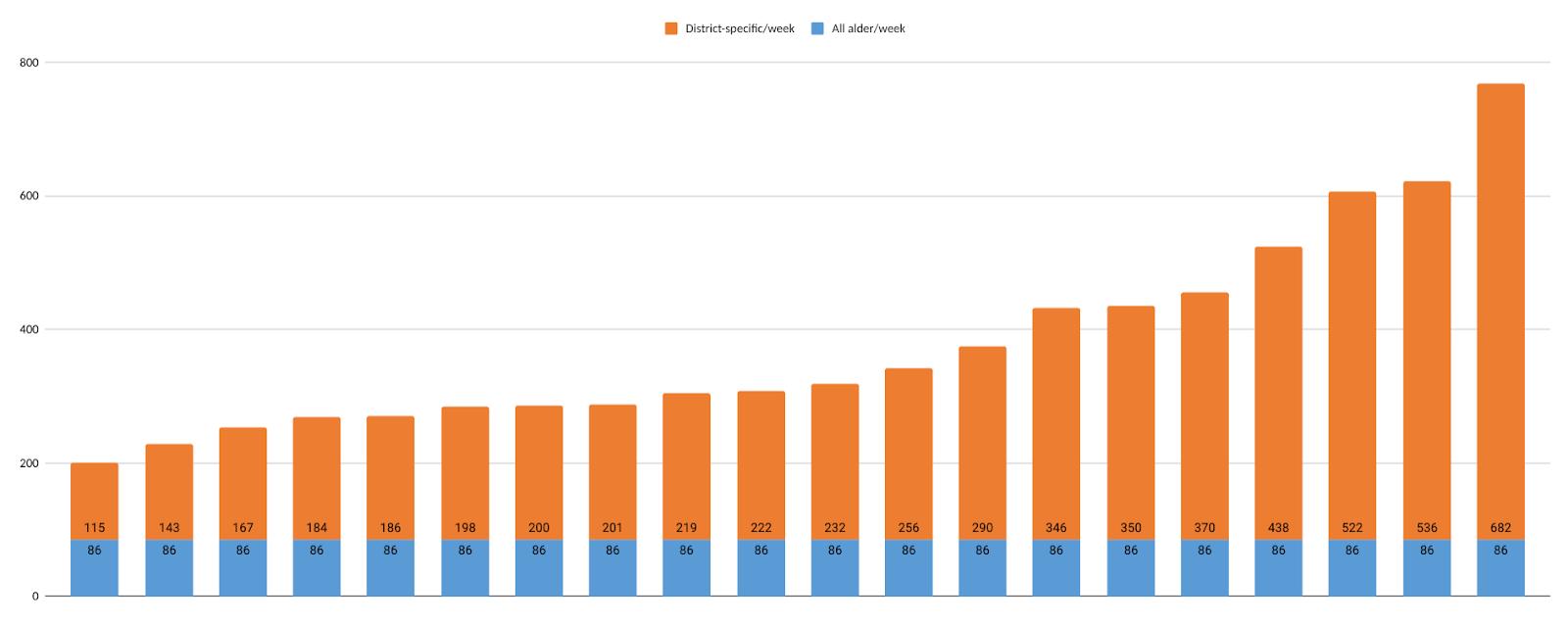 alder email graph
