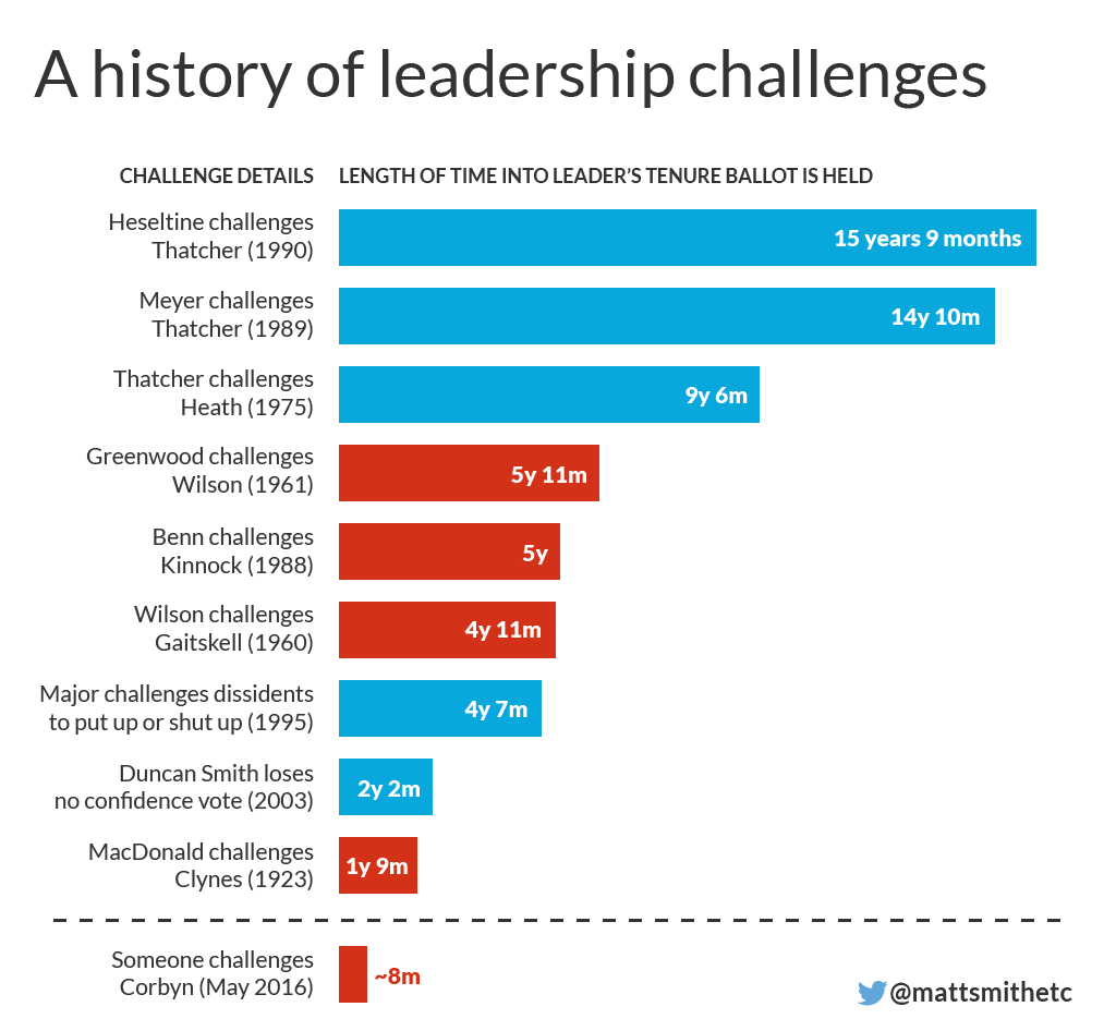 History of leadership challenges remove Attlee-01.png