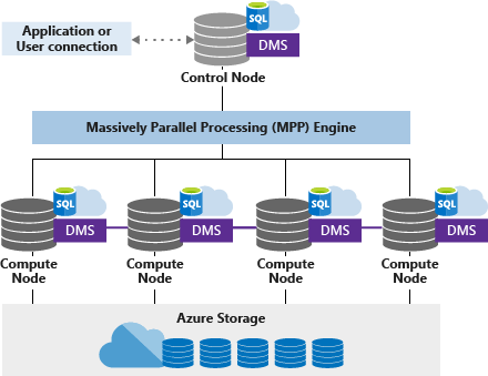 VNB-massively-parallel-processing-mpp-architecture