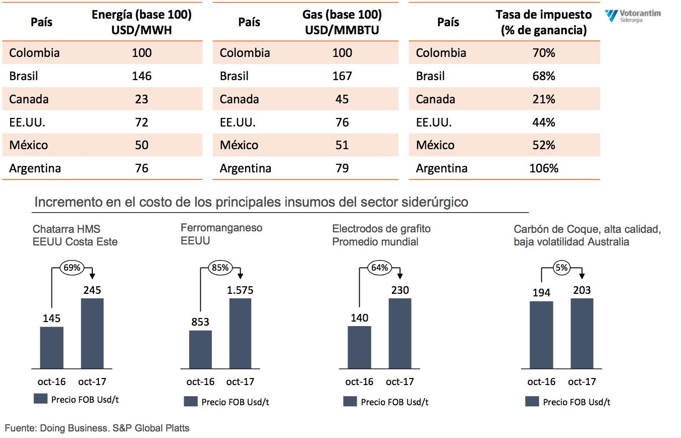 Especial Alacero 58: La situación del mercado acerero en Colombia ...