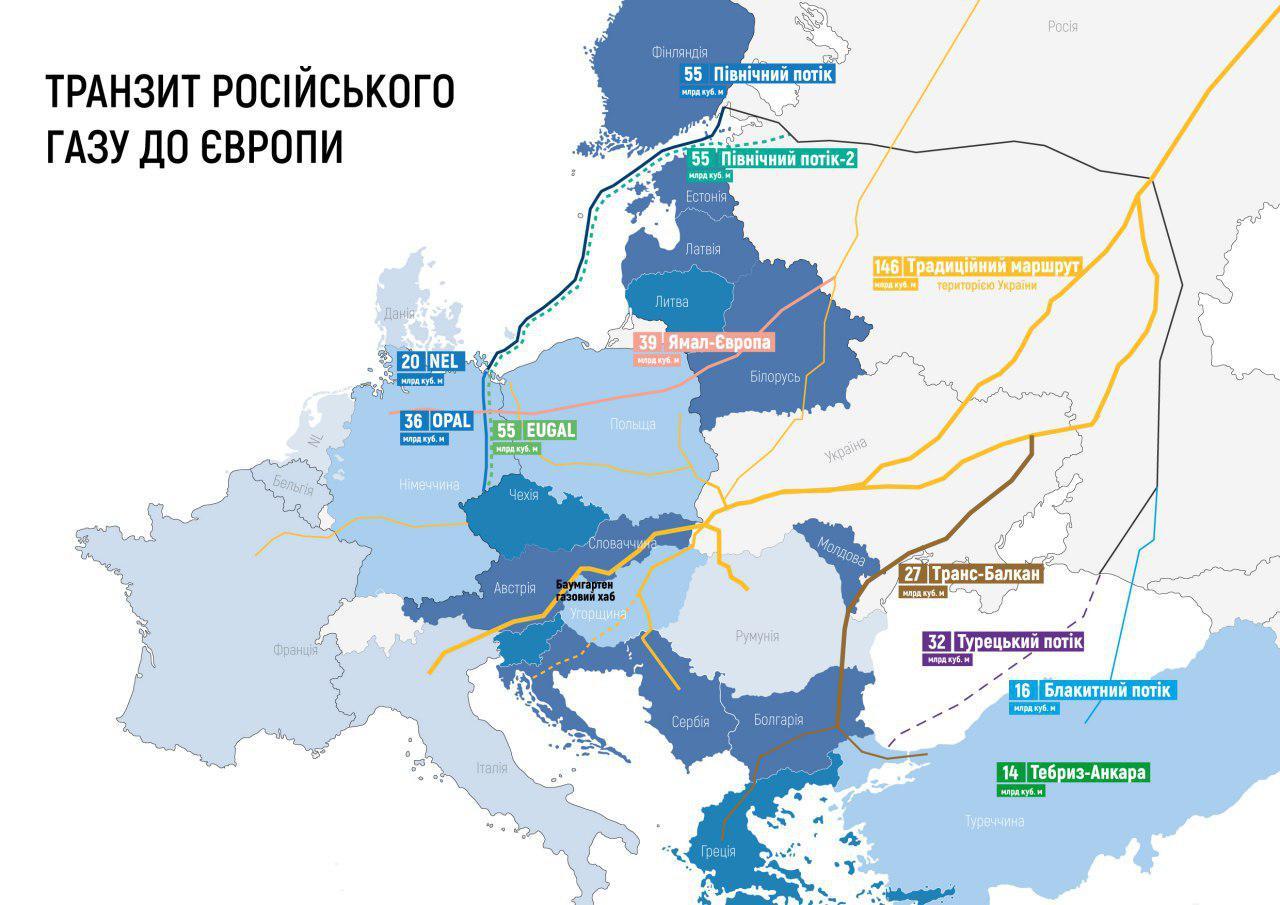 газопроводи в обхід України