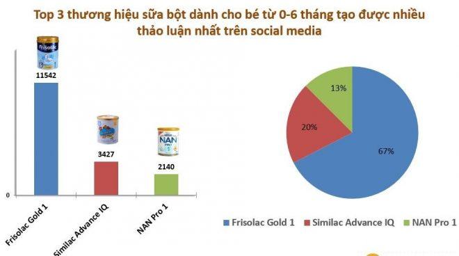 Top 3 thương hiệu sữa bột được thảo luận nhiều nhất