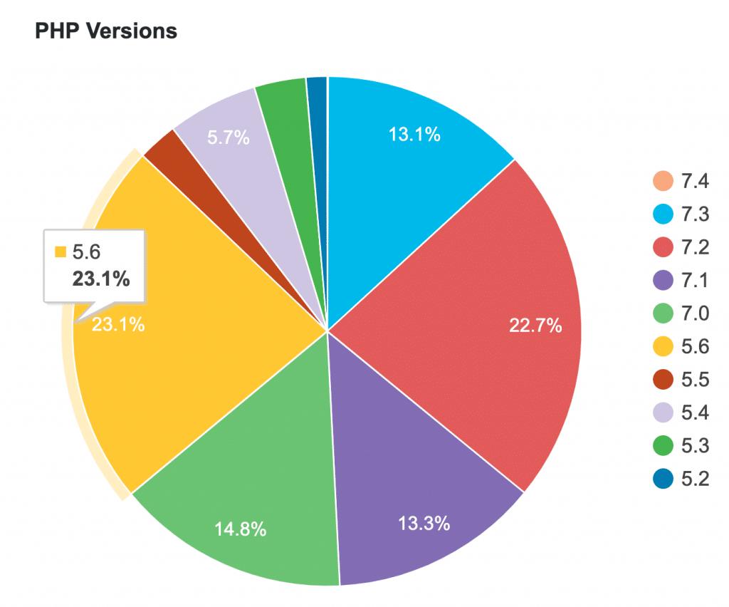 Статистика: більше 20% сайтів все ще працюють на PHP 5.6
