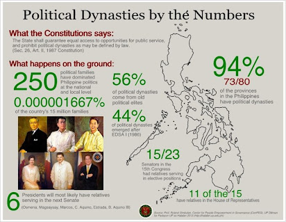 research paper about political dynasty in the philippines