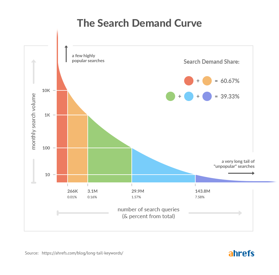 Ahrefs the search demand curve