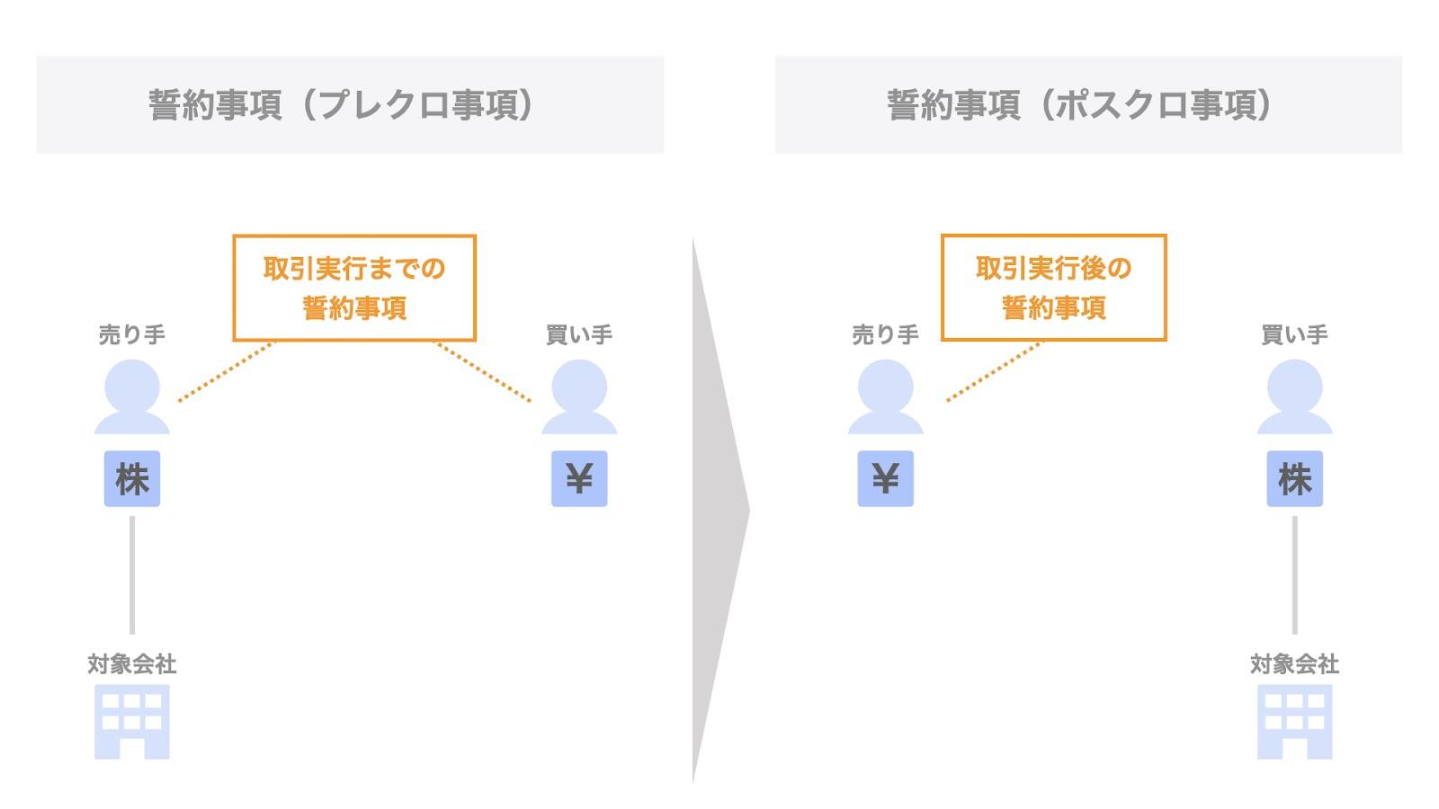 株式譲渡契約書における「誓約事項」