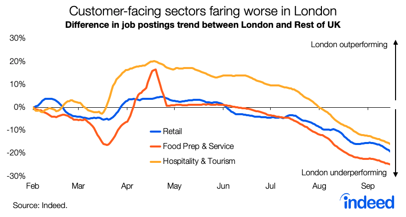 Line graph showing customer-facing sectors faring worse in London since pandemic