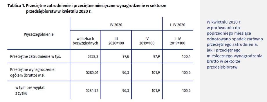 Statystyki Głównego Urzędu Statystycznego dot. spadku zatrudnienia w kwietniu 2020