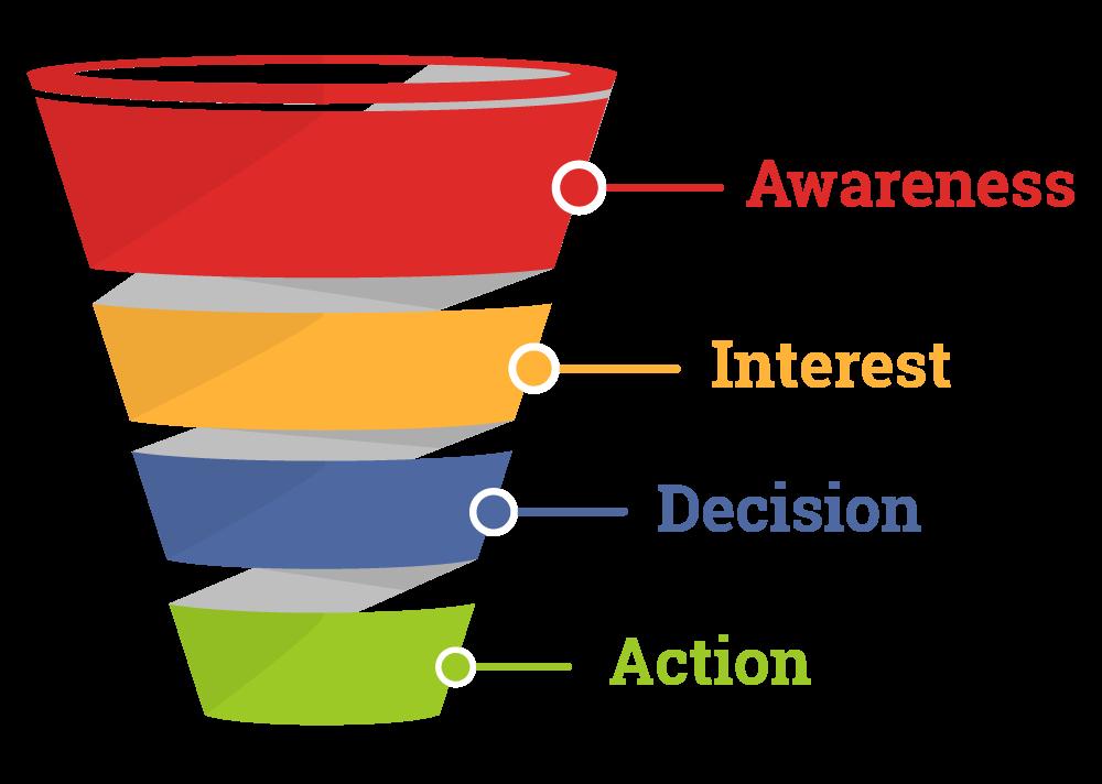 Exista 4 etape care definesc ceea ce este o palnie de vanzari: awereness, intrest, decision si action.