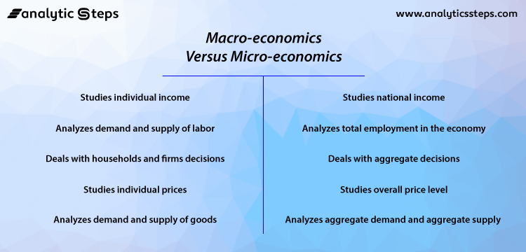 This image shows the differences between micro and macroeconomics.