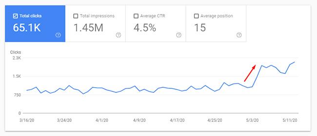 рост трафика в ходе майского обновления 2020 Google