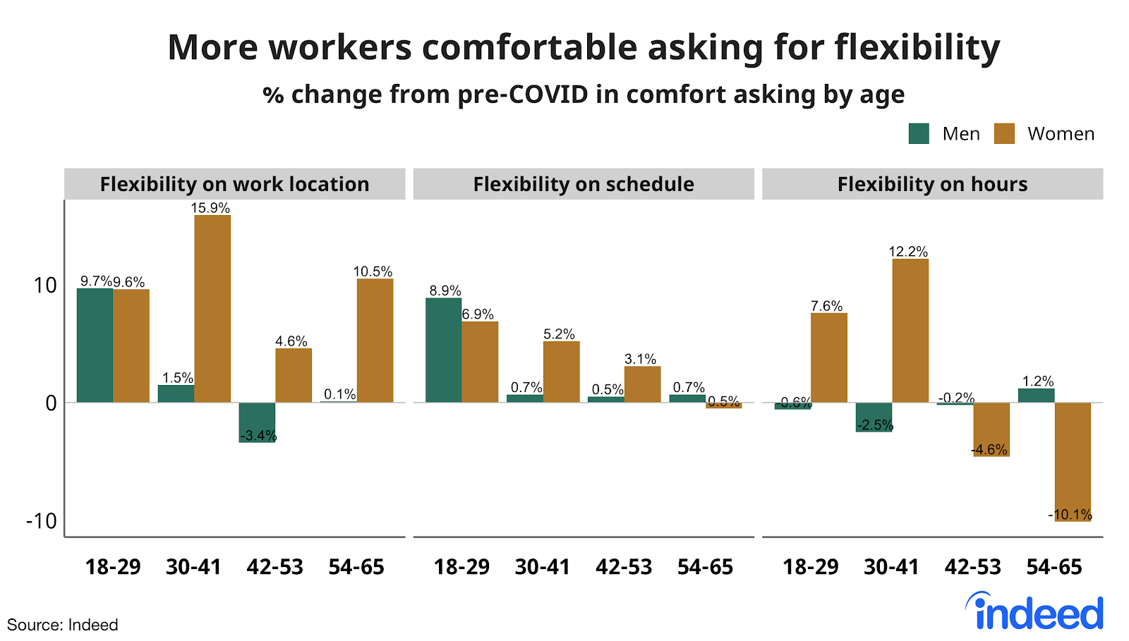 Double bar chart between men and women showing how more workers are comfortable asking for flexibility