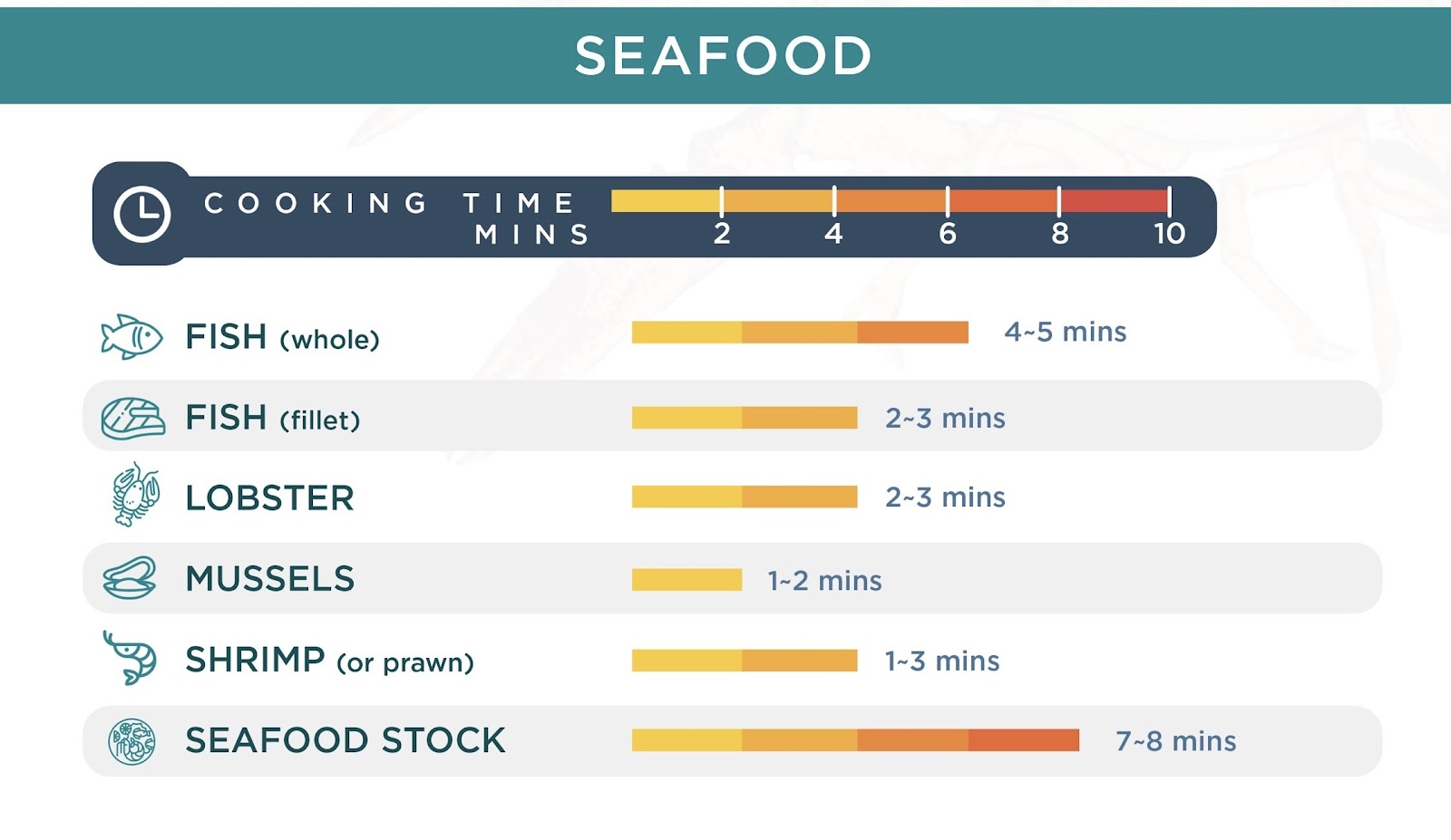 Instant Pot Seafood Cooking Times