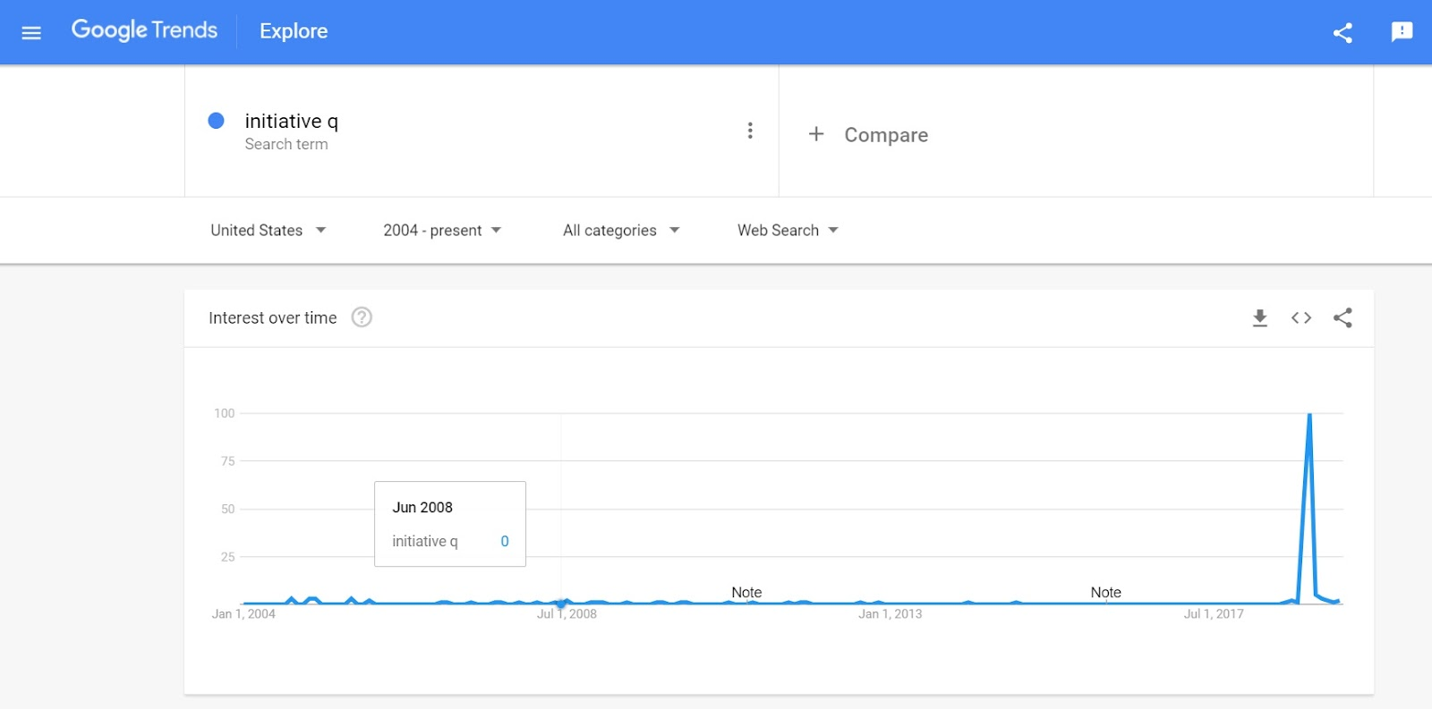 Google Trends Interest Chart