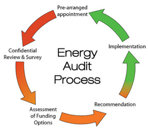 Environmental Management ENERGY AUDIT, for Industrial, | ID ...
