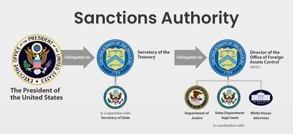 OFAC Lessons for Digital Currency Service Providers